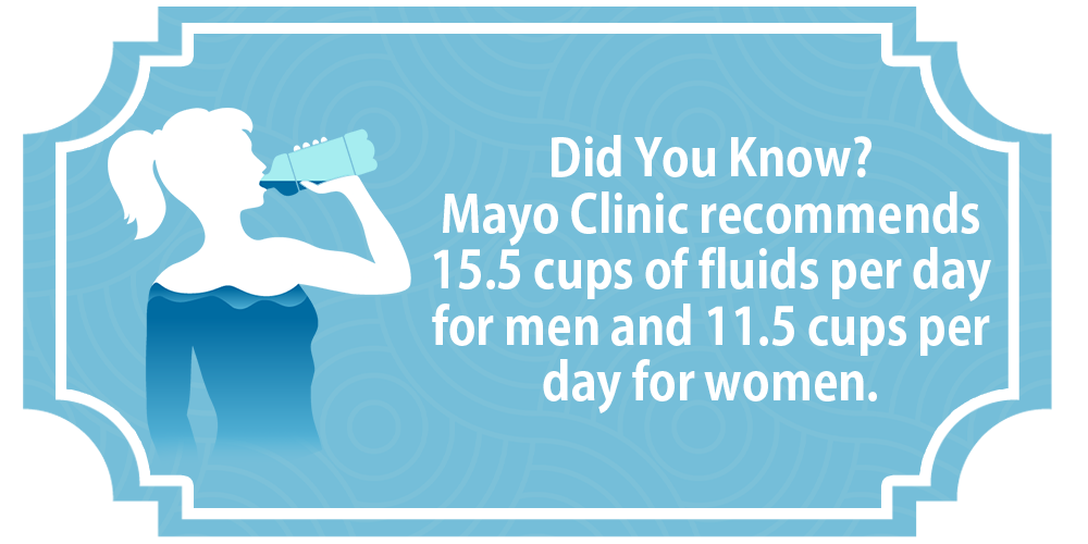 Mayo Clinic recommends 15.5 cups of water per day for men and 11.5 for women